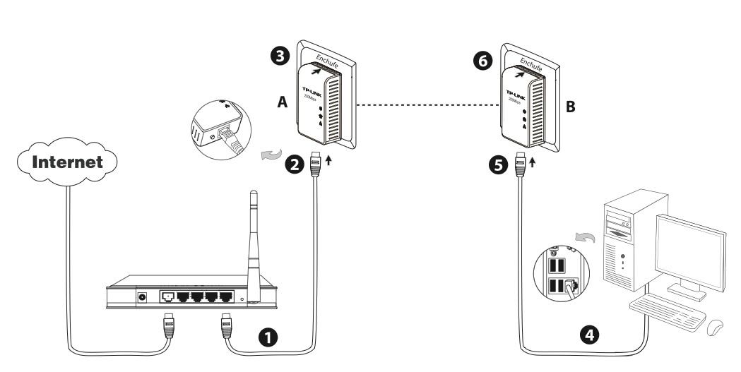 Kit transmisión de datos de alta velocidad Powerline 200 Mbs