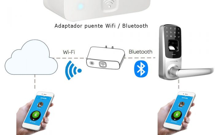 Adaptador Wifi Bridge