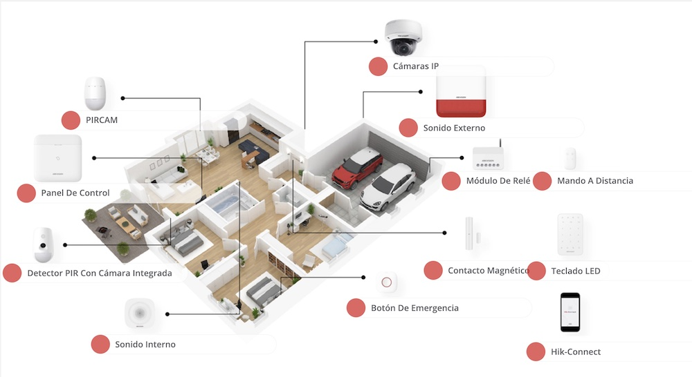 Productos AX PRO HikVision
